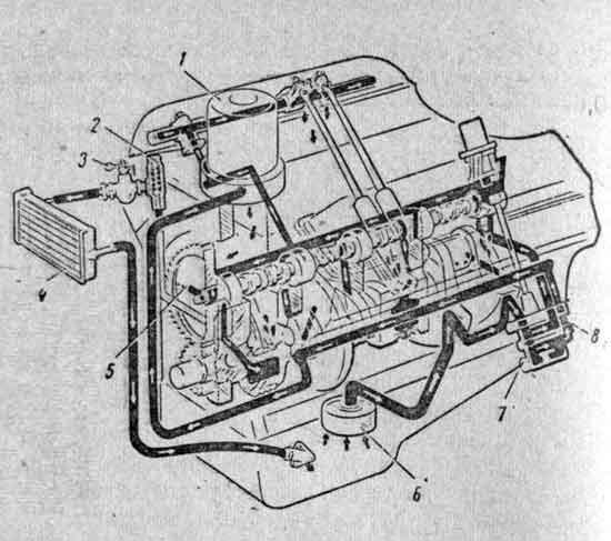 Схема системы смазки двигателя ЗМЗ-53