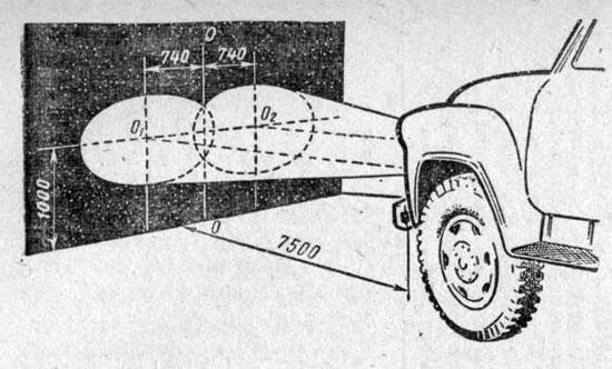 Регулировка направления световых лучей фар