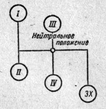 Положения рычага переключения коробки передач автомобиля ГАЗ-53А
