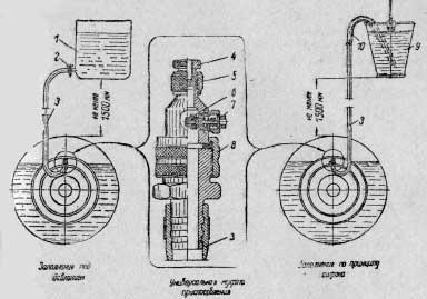 Схемы заполнения камеры шины заднего колеса жидкостью